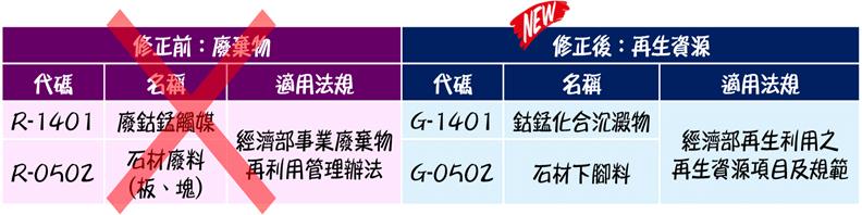 「廢鈷錳觸媒(R-1401)」及「石材廢料(板、塊)(R-0502)」改為「再生資源」